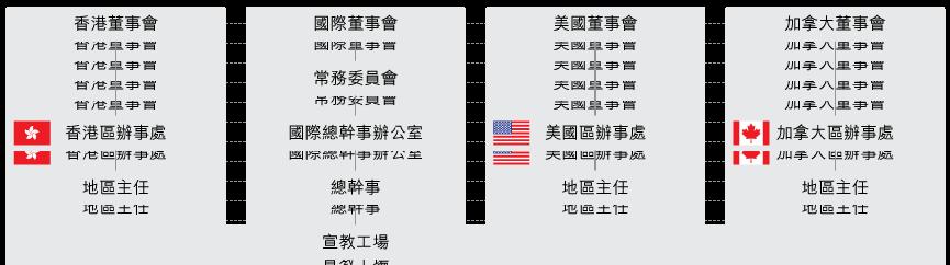CEM組織架構圖